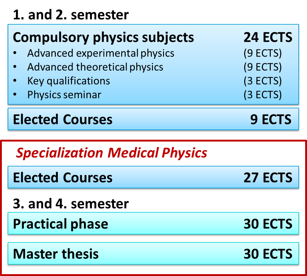 Master of Science in Physics with focus on Medical Physics